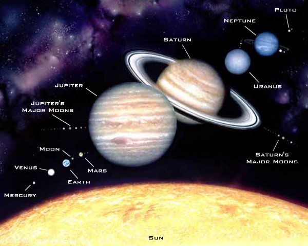 charts of the solar system gravity - photo #28
