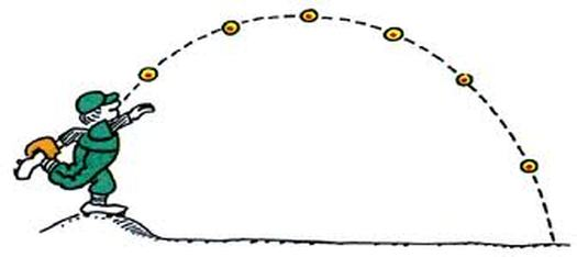 projectile motion ball Projectile motion the formulas for projectile motion are identical to those of kinematics, except that the x- and y-components of displacement and velocity are treated separately in most cases, the horizontal acceleration is zero and the vertical acceleration is directed straight down with a value of g=98 m/s 2.